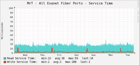 Fiber channel response time to NAS cluster