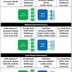 2 socket memory scalability