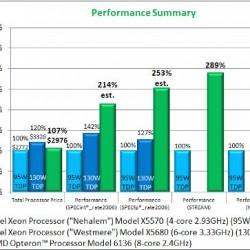 Value 4 socket performance