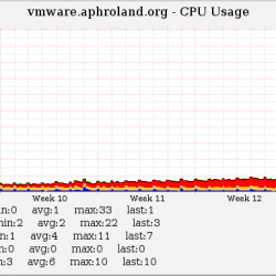 Host CPU usage from Co-located VMware host