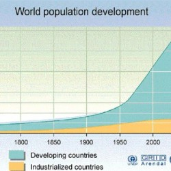 World-Population-Gr
