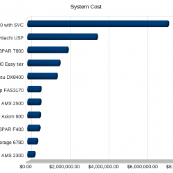 Cost of system