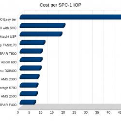 Cost per SPC-1 IOP