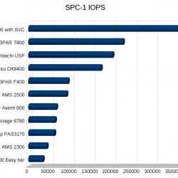 SPC-1 IOPS