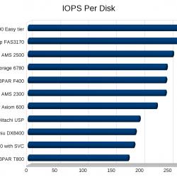 SPC-1 IOPS Per Disk