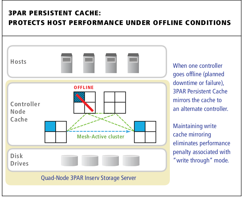 3PAR Persistent Cache mirrors cache from a degraded controller pair to another pair in the cluster automatically.
