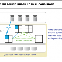 Cache Mirroring under normal conditions
