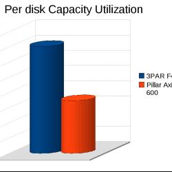 3PAR vs Pillar: Per disk capacity utilization
