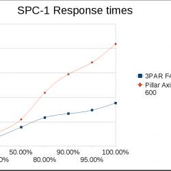 3PAR vs Pillar: Response times