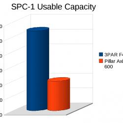 3PAR vs Pillar: SPC-1 Usable Space