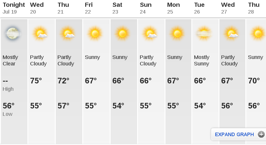 10-day weather