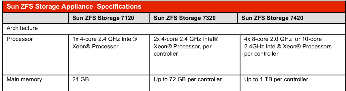 ZFS Storage Array Base Specifications