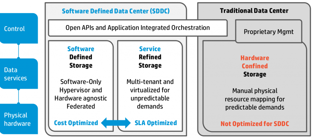 Software Defined Data Center - Storage