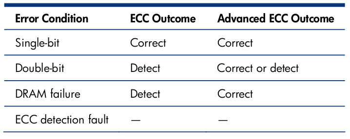 HP Advanced ECC Outcomes