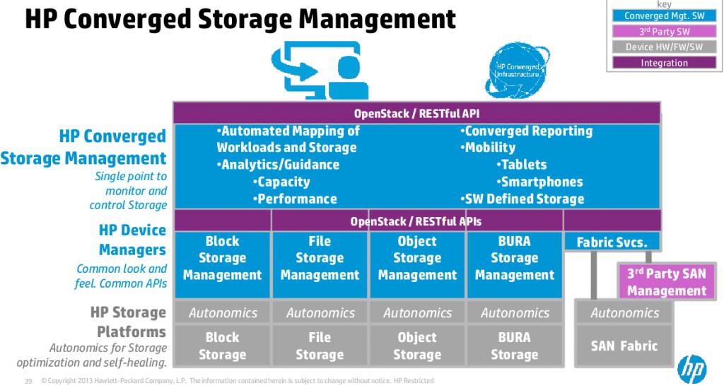 HP Converged Storage Management Strategy