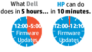 HP vs Dell in drivers/firmware management