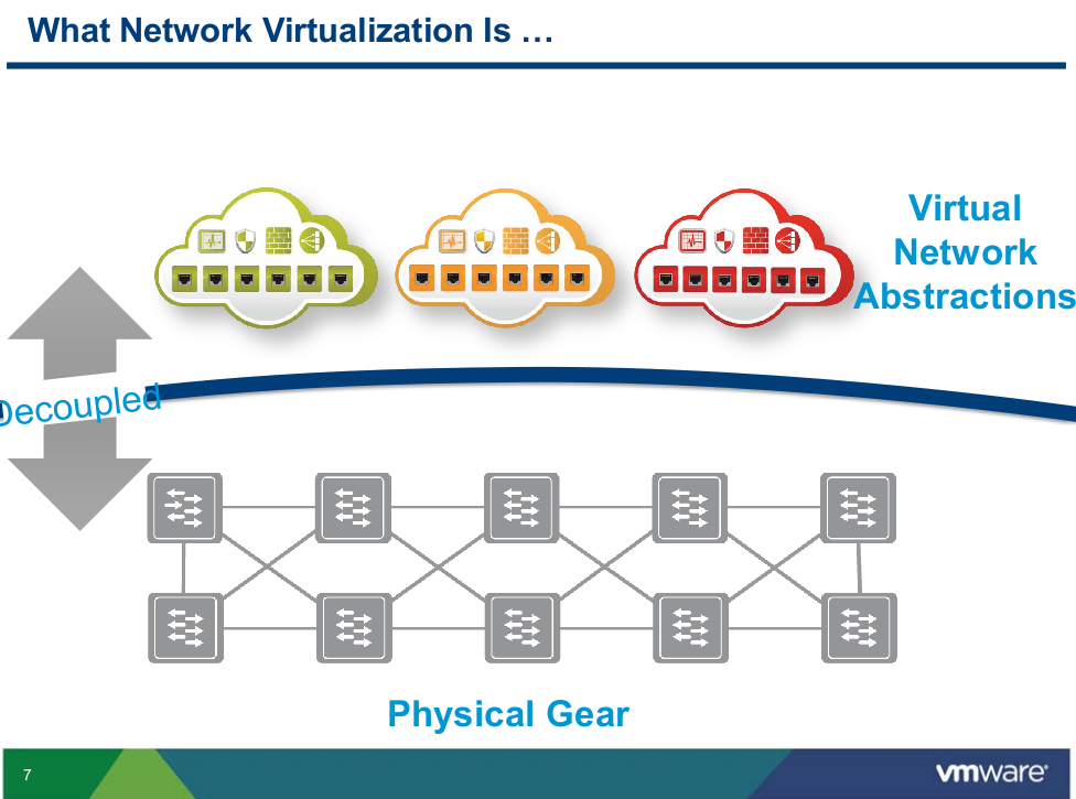 Martin's view of Network Virtualization