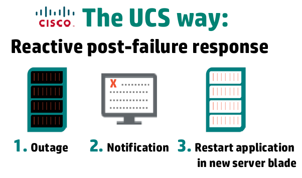 UCS: Post failure response