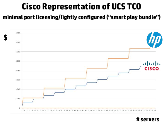 BladeSystem vs UCS TCO: UCS Smart Play bundle