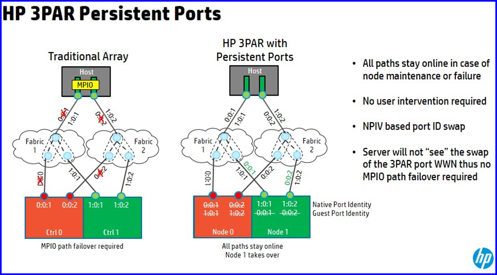 3PAR Persistent ports - transparent fail over for FC/iSCSI/FCoE without MPIO
