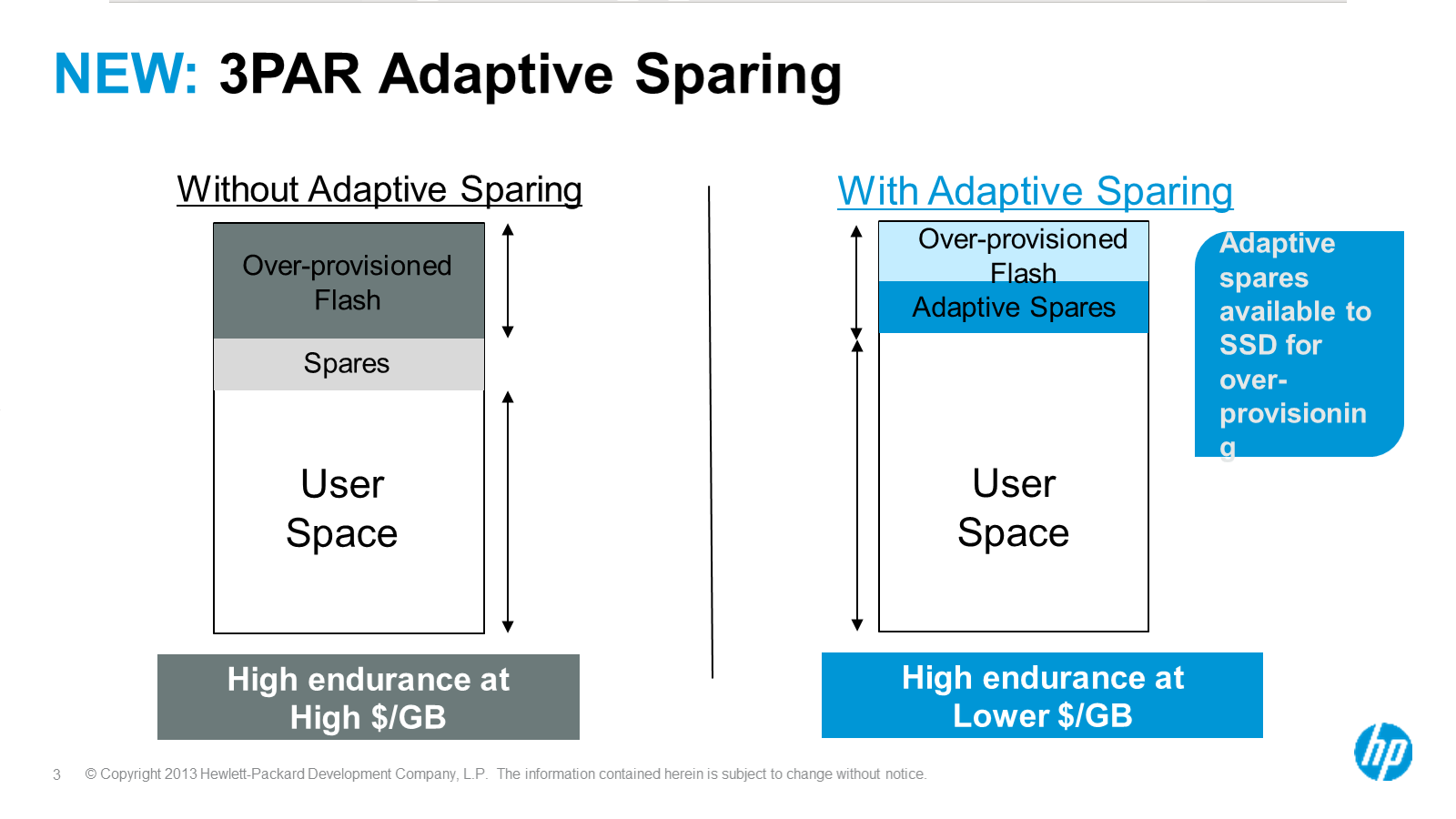 3PAR Adaptive Sparing: gain capacity without sacrificing availbility