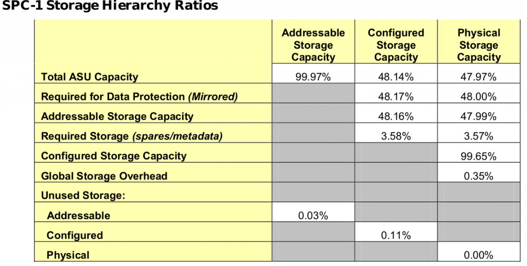 3PAR F400 Storage Hierarchy Ratios