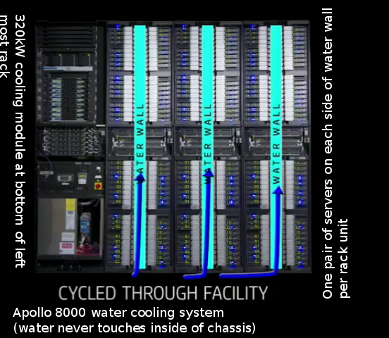 Apollo 8000 water cooling system