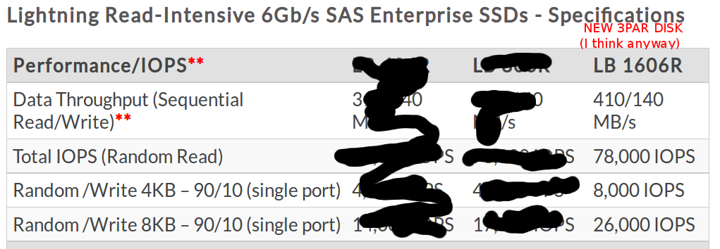 New 1.6TB SSD I believe comes from Sandisk